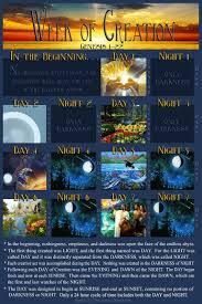 Chart Creation Week 7 Chart Sabbath Genesis 1