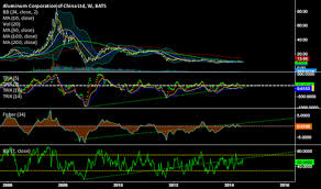 Ach Chart Ach Stock Price And Chart Nyse Ach Tradingview