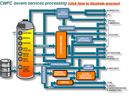 curtiss wright flow control   process products  overviewsevere services processing