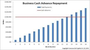 How Does A Business Cash Advance Loan Work
