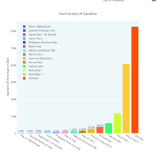 Our History Of Sacrifice Grouped Bar Chart Made By