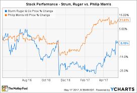 Better Buy Sturm Ruger Co Vs Philip Morris