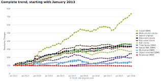 Giant Panda Population Chart How Graph Databases Are Like Raccoons Dan Mccreary Medium