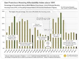 Housing Affordability In The San Francisco Bay Area John