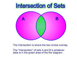 Union And Intersection Of Sets Venn Diagram Venn Diagrams And Sets