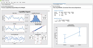 Statistical Data Analysis Software Package Minitab