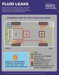 Engine Oil Chart For All Vehicles Fluid Leakage Safety Chart Identifying Areas On Your Car