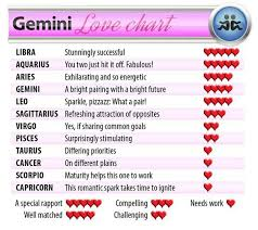 Gemini And Taurus Compatibility Chart Gemini What Does Love Have In Store This Year Scorpio