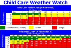 Child Care Temperature Chart 12 Best Health Safety And Nutrition During Early Childhood