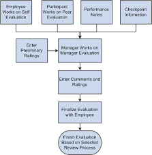 Understanding Evaluation Data Entry