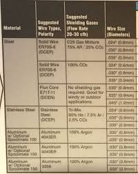Mig Welding Gas Pressure Chart Mig Welding Gases Choices And Options For Most Metals