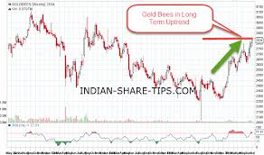 Gold Is In Uptrend Is It Right Time To Accumulate