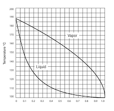 Sulfuric Acid Vapor Pressure Chart Dmso Physical Properties Gaylord Chemical