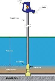 simmons yard hydrant parts. yard hydrant simmons parts