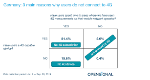 3g Vs Lte Speed Chart Understanding Why So Many German Smartphone Users Are Still
