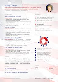 Hillary Clinton Resume Hillary Clinton's resume reveals how little we know about her Enhancv 1