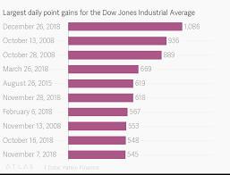 Yahoo Finance Dow Jones Chart Largest Daily Point Gains For The Dow Jones Industrial Average