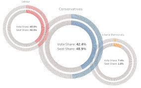 Double Spaced Doughnut Chart Uk Election 2017 Toan Hoang