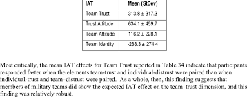 Descriptive Stats For Team Trust Iat Scores All Units In Ms