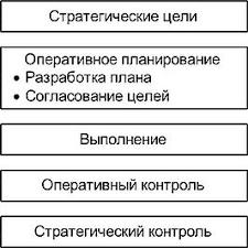СТРАТЕГИЧЕСКИЙ И ОПЕРАТИВНЫЙ КОНТРОЛЛИНГ В СИСТЕМЕ УПРАВЛЕНИЯ  Участие службы контроллинга в стратегическом и оперативном