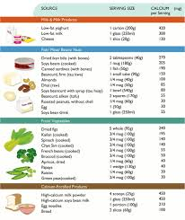 Calcium Rich Foods Chart Calcium Vitamin D Diet In 2019