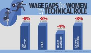 Pay Gap Chart Gender Pay Gap Chart Gender Pay Gap Gap Gender