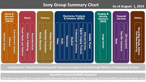 Sony Organizational Chart Sony Global Organization Data