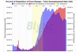 Food Stamp Chart Food Stamp Use Jumps In August Csmonitor Com