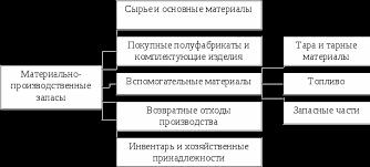 Бухгалтерский учет и анализ материально производственных запасов  Классификация материально производственных запасов по их назначению и способу использования в процессе производства представлена на рисунке 1 1