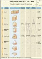 Mathematics Charts Educational Charts Phase 2