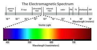 Electromagnetic Chart Light Spectrum Wavelength Gardanews Co