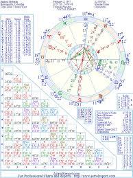 Shakira Birth Chart Shakira Natal Birth Chart From The Astrolreport A List