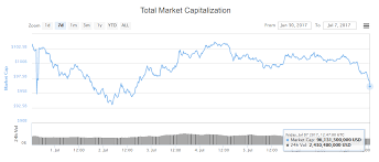 Crypto Chart 2017 Bloody Friday Ethereum Price Plunges As Sea Of Red Engulfs