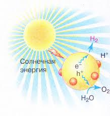 Энергетический кризис и альтернативные источники энергии  Рис 245 Ключевой вопрос искусственного фотосинтеза разложение молекулы воды на кислород и водород с помощью солнечной энергии