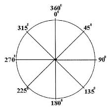 A Printable Chart The Unit Circle Tangent Value Provides Values Of