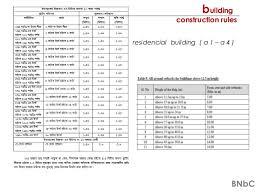 Rajuk Far Chart Floor Area Ratio Bangladesh