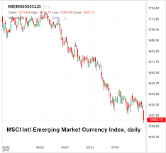 Msci Emerging Market Currency Index Daily Snbchf Com