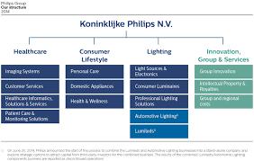 45 Right Philips Organizational Chart