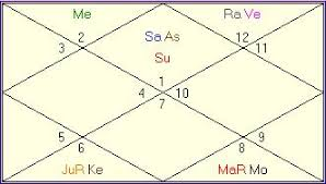How To Read A Vedic Astrology Birth Chart Anger Management In Vedic Astrology Teenage Crime