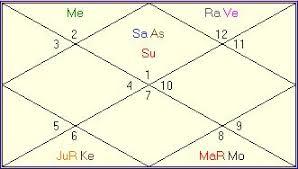 Anger Management In Vedic Astrology Teenage Crime