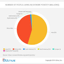 sample essay on poverty blog ultius world poverty rates millions