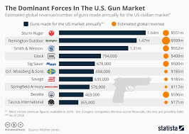 Chart The Dominant Forces In The U S Gun Market Statista