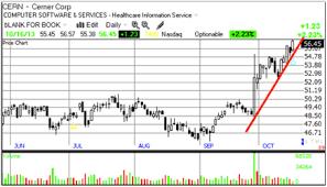 Trendline Charts Pro Trend Lines On Stock Charts Pro Fundity