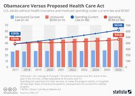 Insurance Chart Chart Health Care Bill Would Cost Less But Cause Millions
