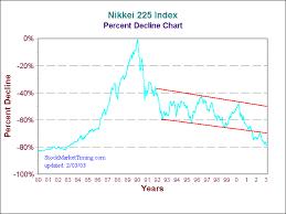 Japan Stock Market Historical Chart Stockmarkettiming Com Nikkei 225 Crash Of 1929 And Etfs