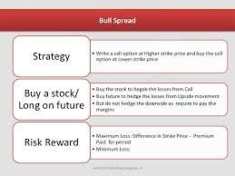 Bear Spread Bull Spread Bear Spread 1 0