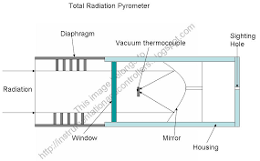 pyrometer is an instrument for measuring temperature engineering essay