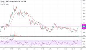 Slv Chart Slv Stock Price And Chart Amex Slv Tradingview India