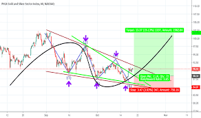 Xau Index Charts And Quotes Tradingview