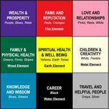 Bach Flower Remedies Chart Bach Flower Remedies And The Bagua Chart In The Body One
